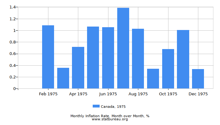 1975 Canada Inflation Rate: Month to Month