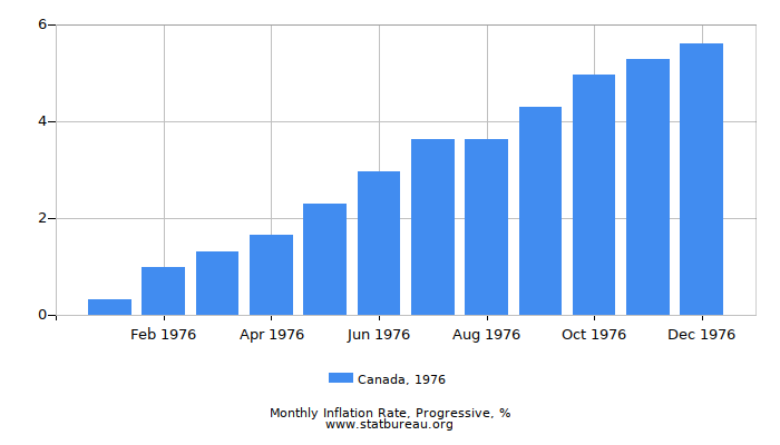 1976 Canada Progressive Inflation Rate