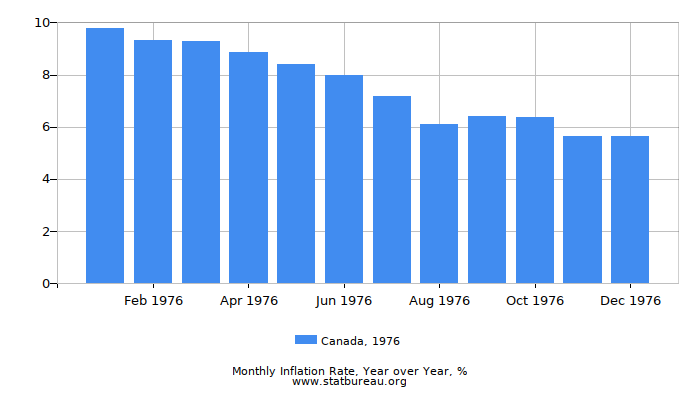 1976 Canada Inflation Rate: Year over Year