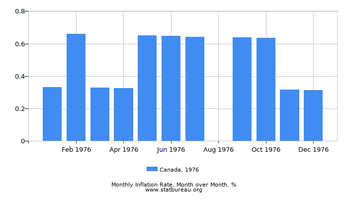 1976 Canada Inflation Rate: Month to Month