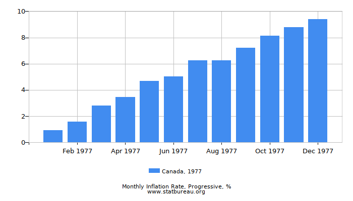 1977 Canada Progressive Inflation Rate