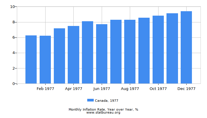1977 Canada Inflation Rate: Year over Year