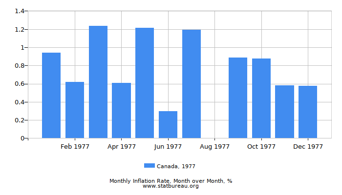 1977 Canada Inflation Rate: Month to Month
