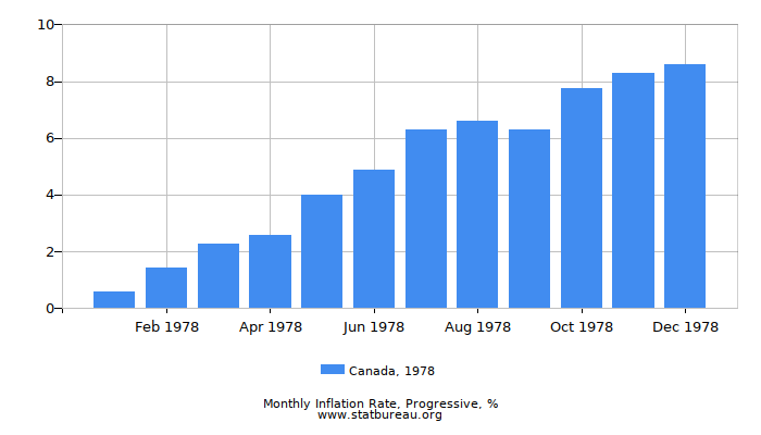 1978 Canada Progressive Inflation Rate