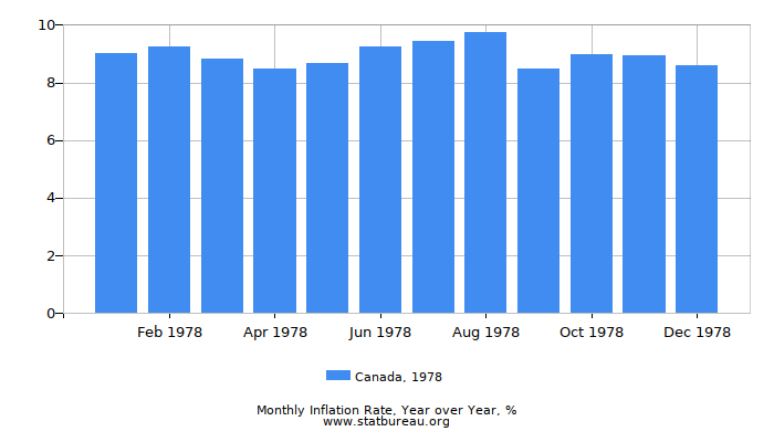 1978 Canada Inflation Rate: Year over Year