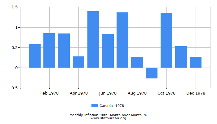1978 Canada Inflation Rate: Month to Month