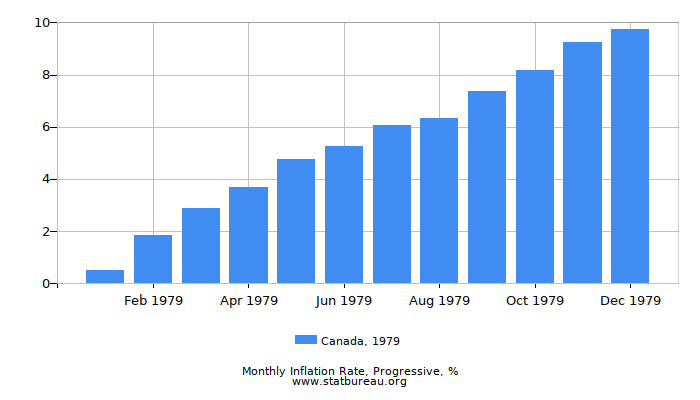 1979 Canada Progressive Inflation Rate