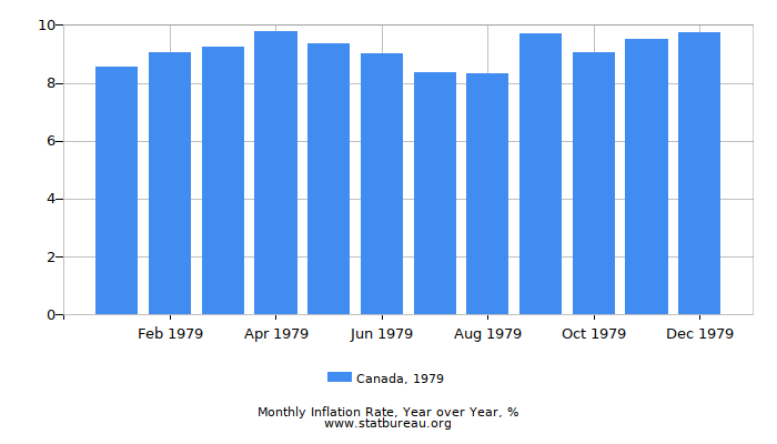 1979 Canada Inflation Rate: Year over Year