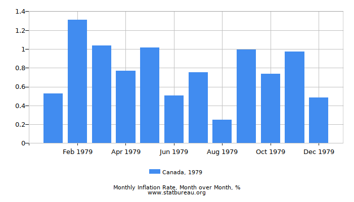 1979 Canada Inflation Rate: Month to Month