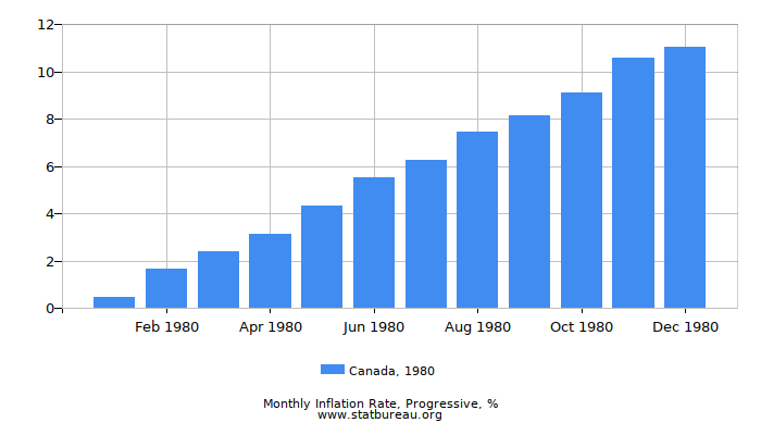 1980 Canada Progressive Inflation Rate
