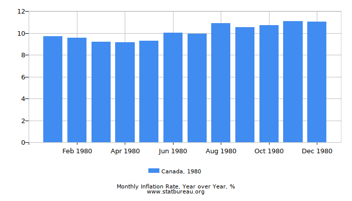 1980 Canada Inflation Rate: Year over Year