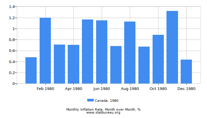 1980 Canada Inflation Rate: Month to Month