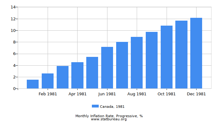 1981 Canada Progressive Inflation Rate