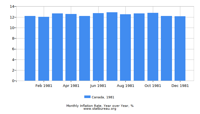 1981 Canada Inflation Rate: Year over Year