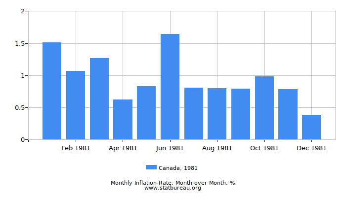 1981 Canada Inflation Rate: Month to Month