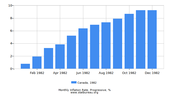 1982 Canada Progressive Inflation Rate
