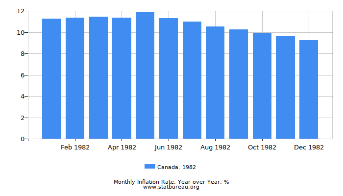 1982 Canada Inflation Rate: Year over Year