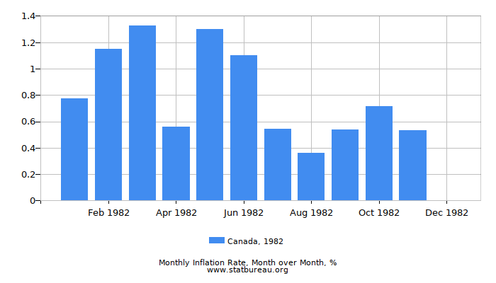 1982 Canada Inflation Rate: Month to Month