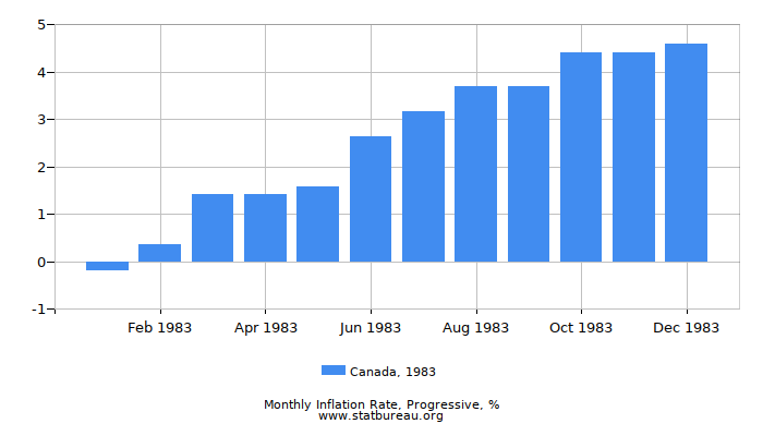1983 Canada Progressive Inflation Rate