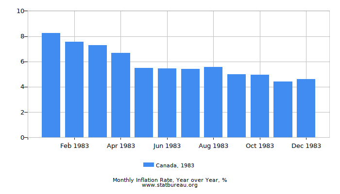1983 Canada Inflation Rate: Year over Year