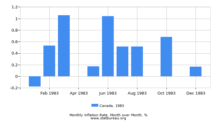 1983 Canada Inflation Rate: Month to Month