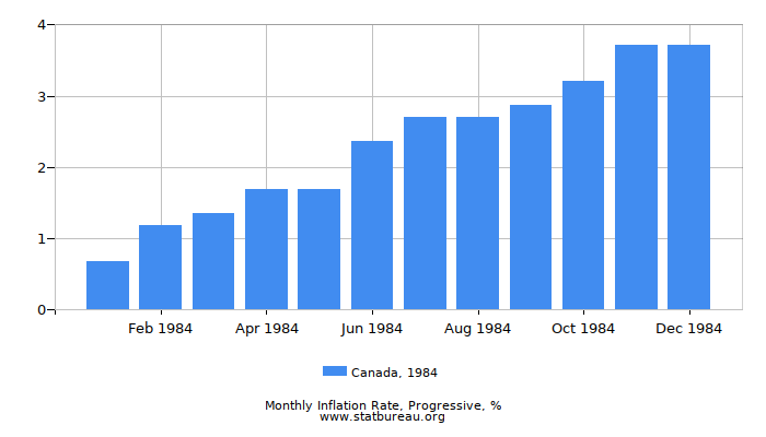 1984 Canada Progressive Inflation Rate