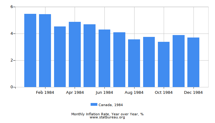 1984 Canada Inflation Rate: Year over Year