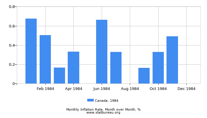 1984 Canada Inflation Rate: Month to Month