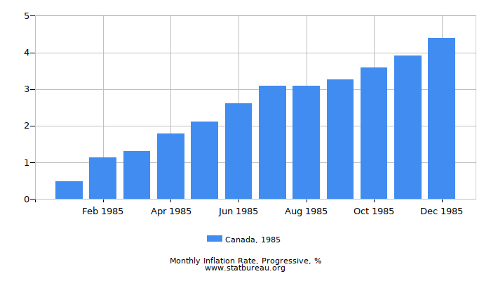1985 Canada Progressive Inflation Rate
