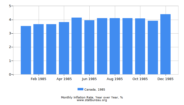 1985 Canada Inflation Rate: Year over Year