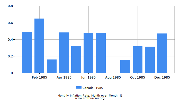 1985 Canada Inflation Rate: Month to Month
