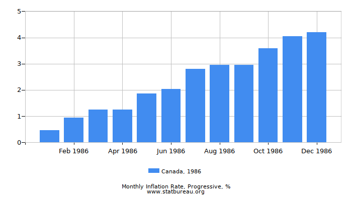 1986 Canada Progressive Inflation Rate