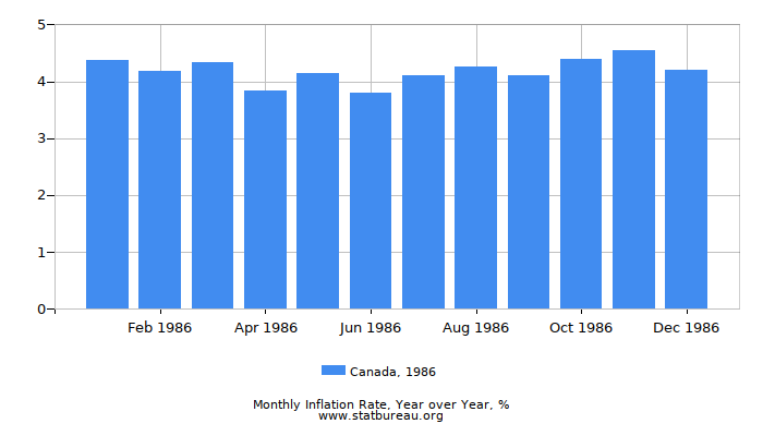 1986 Canada Inflation Rate: Year over Year