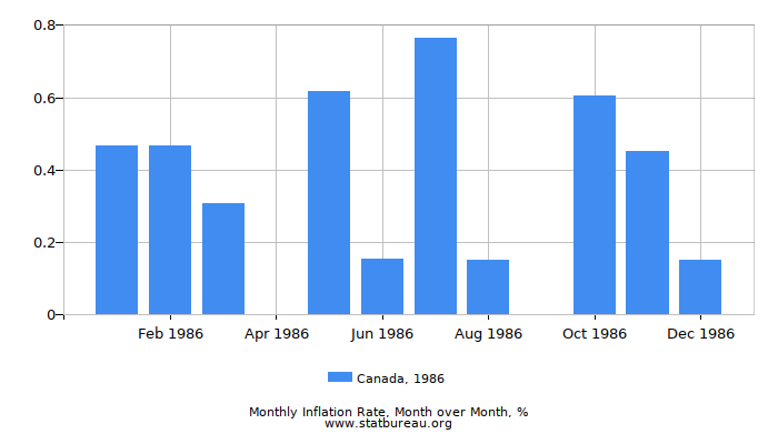 1986 Canada Inflation Rate: Month to Month