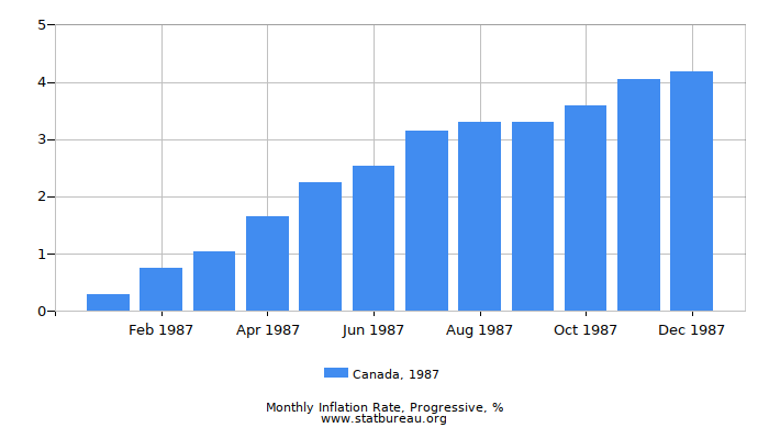 1987 Canada Progressive Inflation Rate