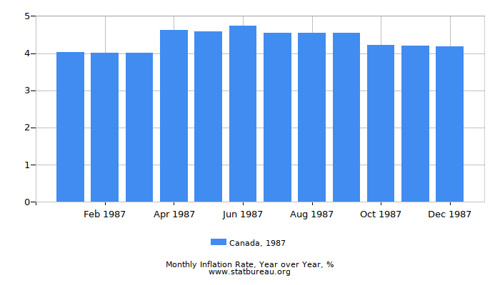 1987 Canada Inflation Rate: Year over Year