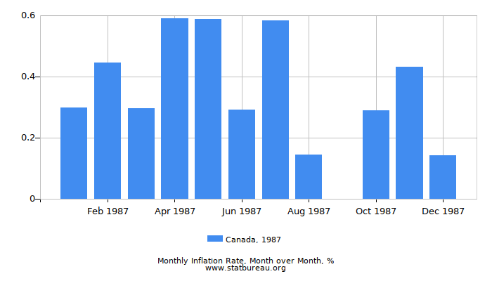 1987 Canada Inflation Rate: Month to Month
