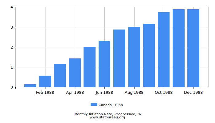 1988 Canada Progressive Inflation Rate