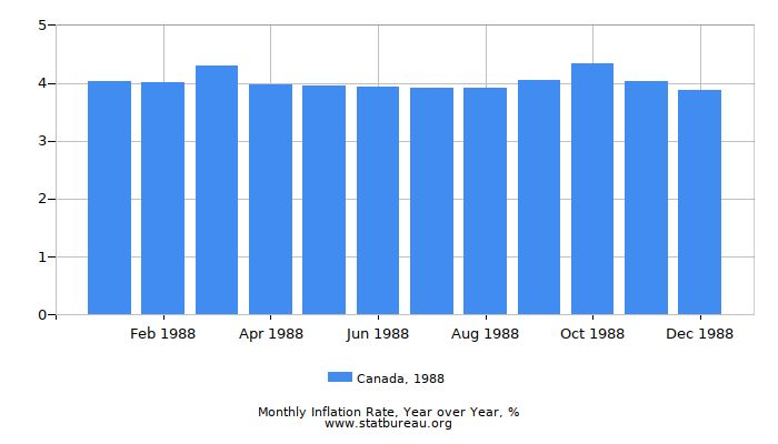 1988 Canada Inflation Rate: Year over Year
