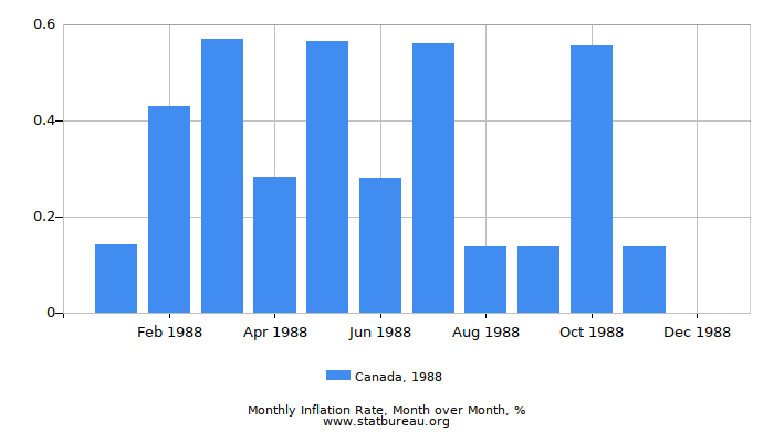 1988 Canada Inflation Rate: Month to Month