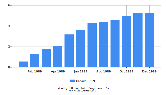 1989 Canada Progressive Inflation Rate