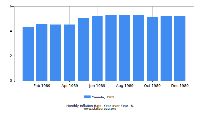 1989 Canada Inflation Rate: Year over Year