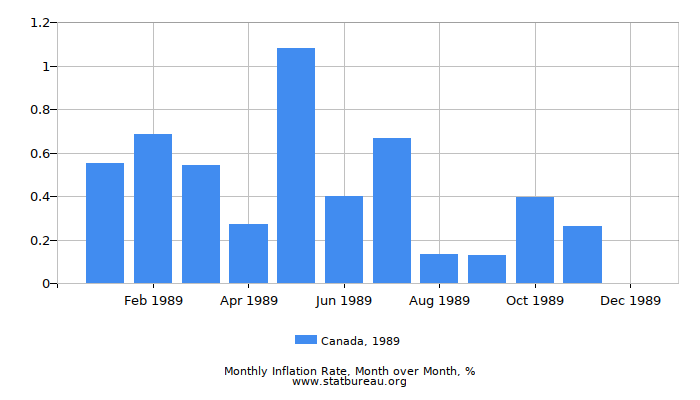 1989 Canada Inflation Rate: Month to Month