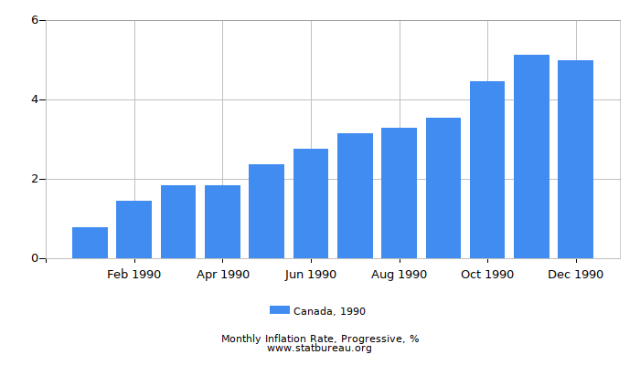 1990 Canada Progressive Inflation Rate