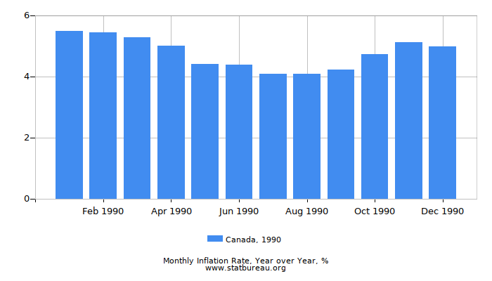 1990 Canada Inflation Rate: Year over Year