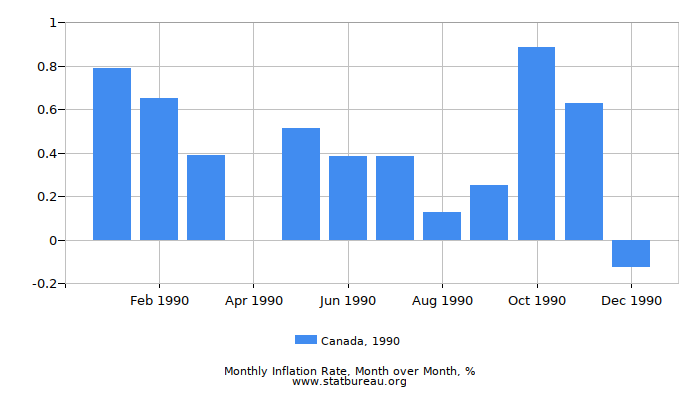 1990 Canada Inflation Rate: Month to Month
