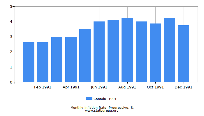 1991 Canada Progressive Inflation Rate
