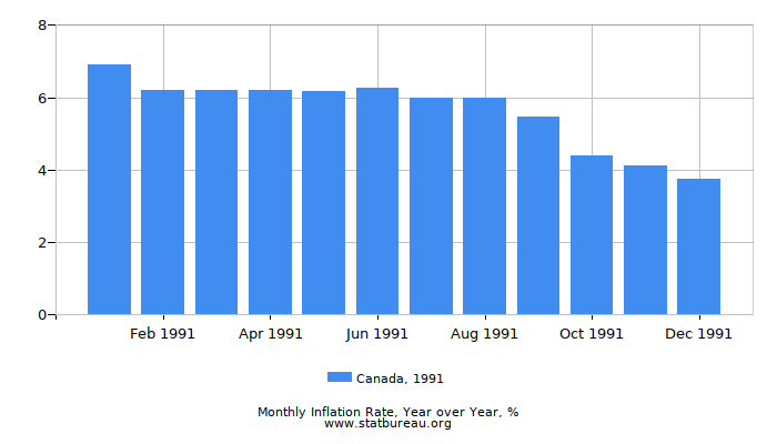 1991 Canada Inflation Rate: Year over Year