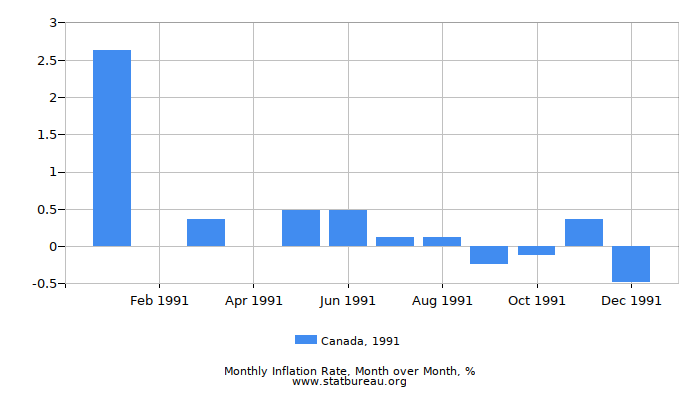 1991 Canada Inflation Rate: Month to Month