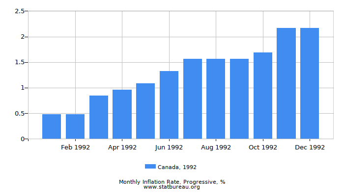 1992 Canada Progressive Inflation Rate